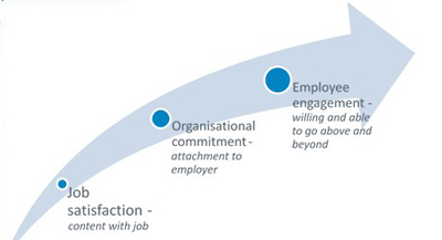 employee engagement in hrm pdf